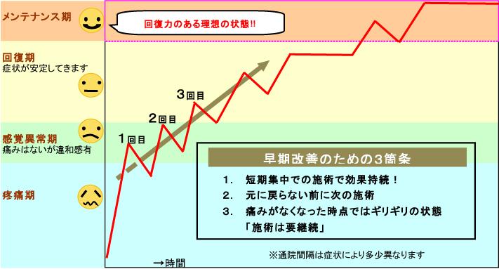 正しい施術計画グラフ