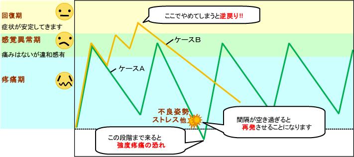 改善しにくい例グラフ